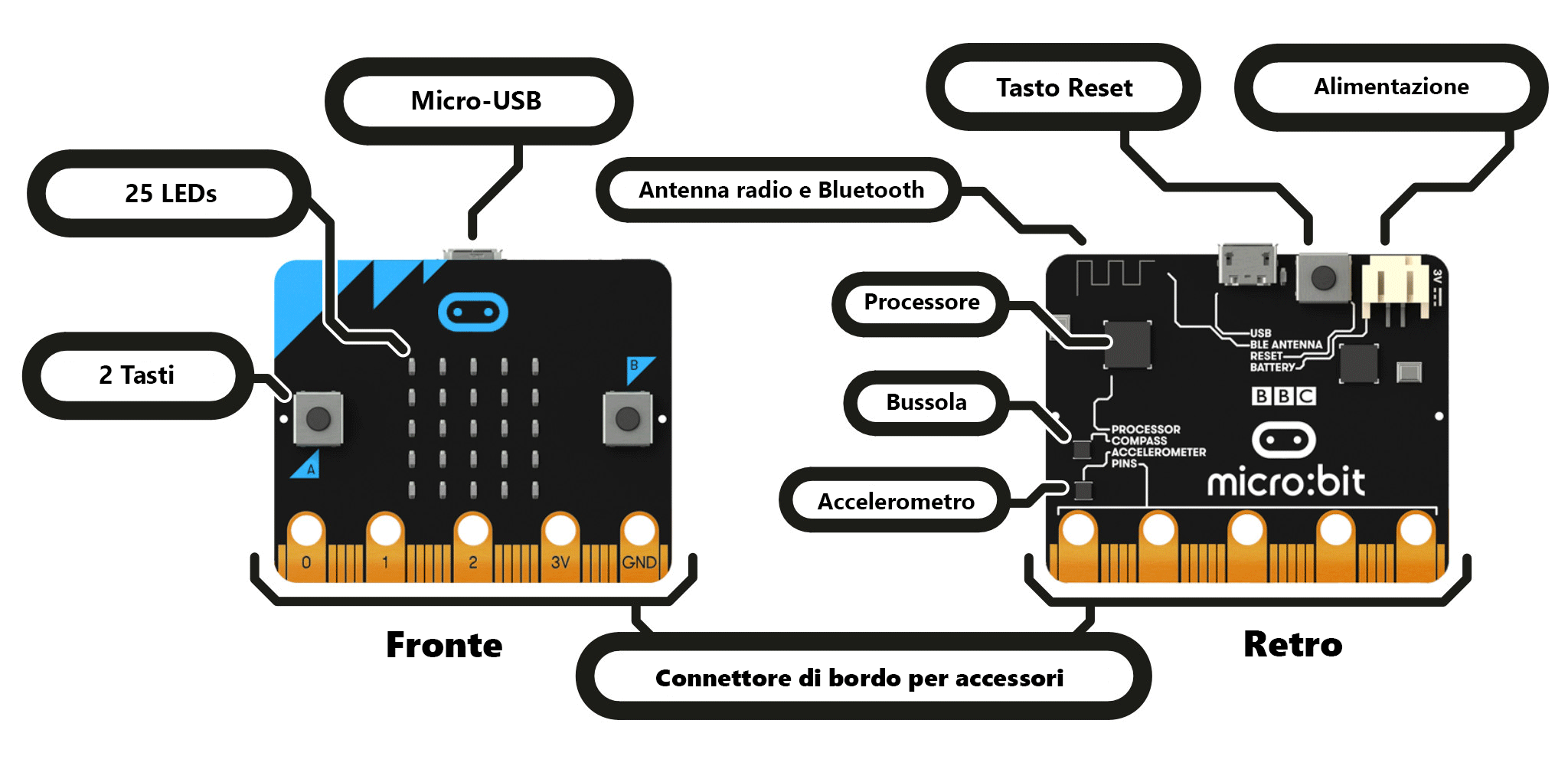 microbit-hardware-access-it.png